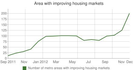 Area with improving housing markets