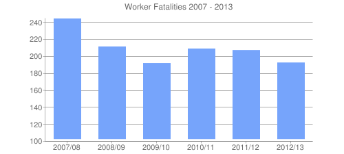 Worker Fatalities 2007 - 2013