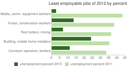 Least employable jobs of 2012 by percent