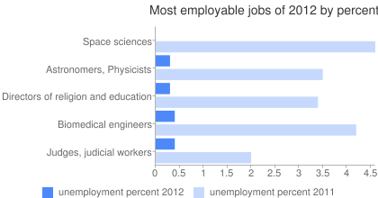 Most employable jobs of 2012 by percent