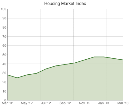 Housing Market Index