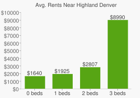 Graph of average rent prices for Highland Denver