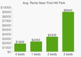 Graph of average rent prices for First Hill Park