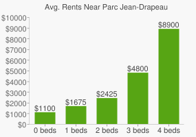 Graph of average rent prices for Parc Jean-Drapeau