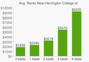 Graph of average rent prices for Harrington College of Design