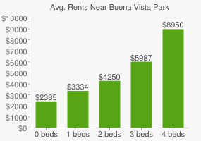 Graph of average rent prices for Buena Vista Park