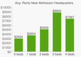 Graph of average rent prices for McKesson Headquarters