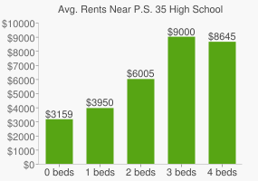 Graph of average rent prices for P.S. 35 High School