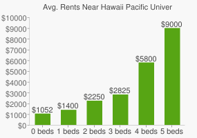 Graph of average rent prices for Hawaii Pacific University