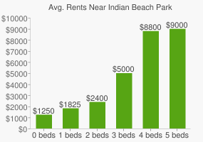 Graph of average rent prices for Indian Beach Park