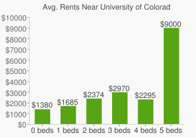Graph of average rent prices for University of Colorado - Denver