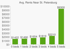 Graph of average rent prices for St. Petersburg