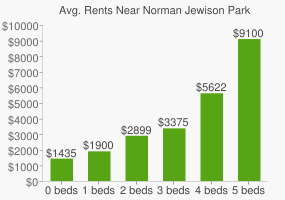 Graph of average rent prices for Norman Jewison Park