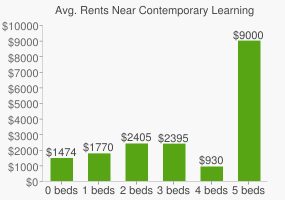 Graph of average rent prices for Contemporary Learning Academy High School