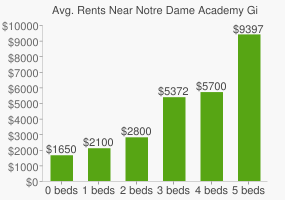 Graph of average rent prices for Notre Dame Academy Girls High School