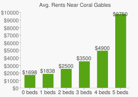 Graph of average rent prices for Coral Gables