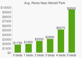 Graph of average rent prices for Martell Park