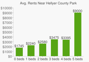 Graph of average rent prices for Hellyer County Park