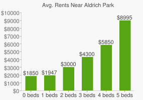 Graph of average rent prices for Aldrich Park