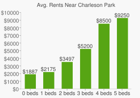 Graph of average rent prices for Charleson Park