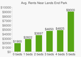 Graph of average rent prices for Lands End Park