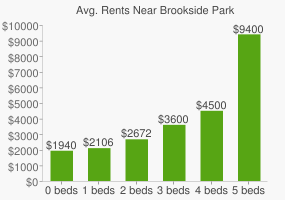 Graph of average rent prices for Brookside Park