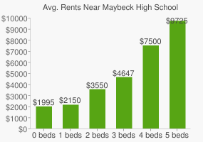Graph of average rent prices for Maybeck High School