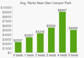 Graph of average rent prices for Glen Canyon Park
