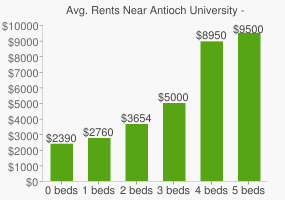 Graph of average rent prices for Antioch University - Los Angeles