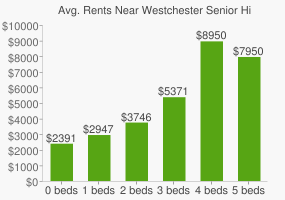Graph of average rent prices for Westchester Senior High School