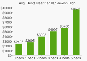 Graph of average rent prices for Kehillah Jewish High School