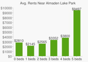 Graph of average rent prices for Almaden Lake Park