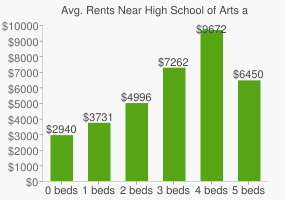Graph of average rent prices for High School of Arts and Technology
