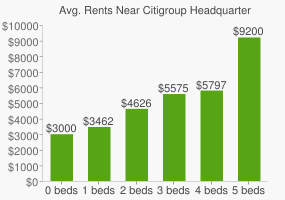 Graph of average rent prices for Citigroup Headquarters