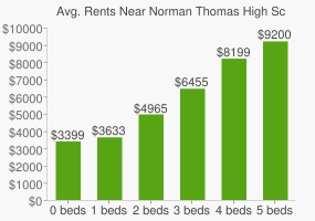 Graph of average rent prices for Norman Thomas High School