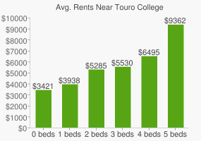 Graph of average rent prices for Touro College