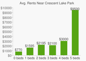 Graph of average rent prices for Crescent Lake Park