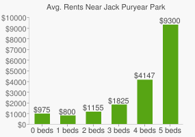 Graph of average rent prices for Jack Puryear Park