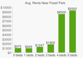 Graph of average rent prices for Fossil Park