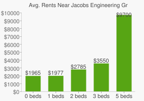 Graph of average rent prices for Jacobs Engineering Group Headquarters