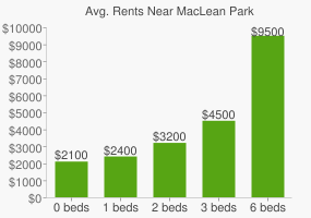 Graph of average rent prices for MacLean Park