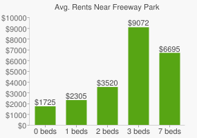 Graph of average rent prices for Freeway Park
