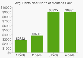Graph of average rent prices for North of Montana Santa Monica