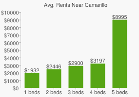 Graph of average rent prices for Camarillo