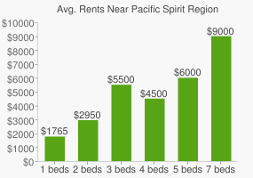 Graph of average rent prices for Pacific Spirit Regional Park