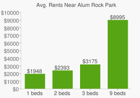 Graph of average rent prices for Alum Rock Park