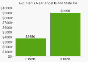 Graph of average rent prices for Angel Island State Park