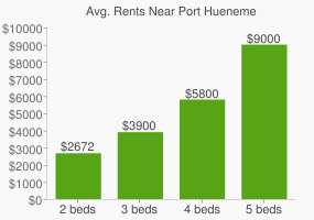 Graph of average rent prices for Port Hueneme