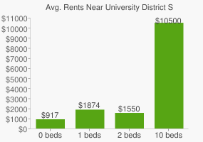 Graph of average rent prices for University District Seattle
