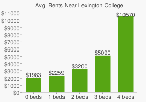 Graph of average rent prices for Lexington College